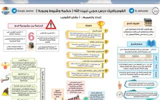 انفوجرافيك درس حجي لبيت الله اعداد بشايب الشويب