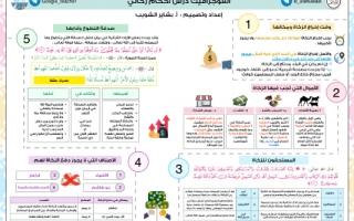 انفوجرافيك درس أحكام زكاتي اسلامية للصف التاسع للمعلمة بشاير شويب