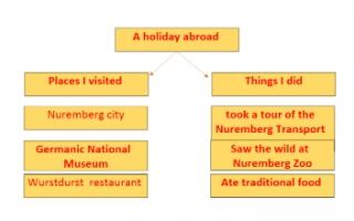 a holiday abroad تقرير انجليزي للصف الخامس