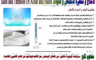 ملخص كيمياء الاملاح ومعايرة الأحماض والقواعد للصف الثاني عشر