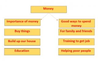 Money تقرير انجليزي للصف العاشر
