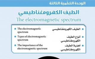 حل وحدة الطيف الكهرومغناطيسي علوم الصف التاسع