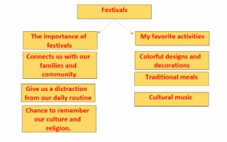 festivals تقرير انجليزي للصف التاسع