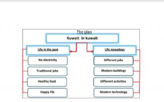 تقرير انجليزي للصف السابع Kuwait