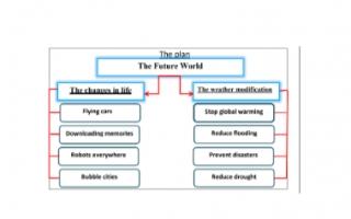 تقرير انجليزي للصف السابع The Future World