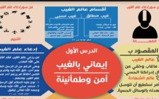 انفوجرافيك الوحدة الأولى تربية إسلامية للصف السابع اعداد آلاء العصفو