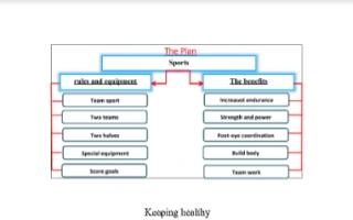 تقرير انجليزي للصف التاسع Keeping healthy