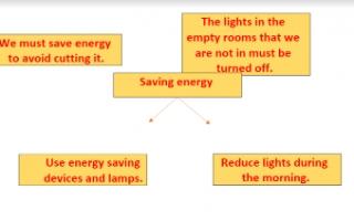 saving energy تقرير انجليزي للصف العاشر