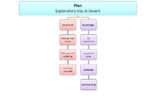 تقرير انجليزي Exploratory trip through the Desert للصف التاسع
