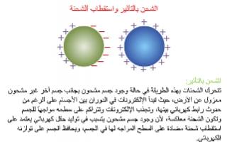 تقرير فيزياء عاشر الشحن بالتأثير ( الحدث ) واستقطاب الشحنة