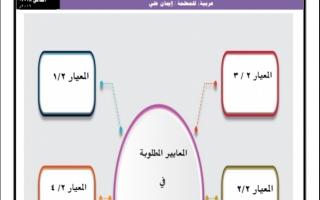 تدريبات على كفايات اللغة العربية للصف السادس الفصل الثاني اعداد ايمان علي