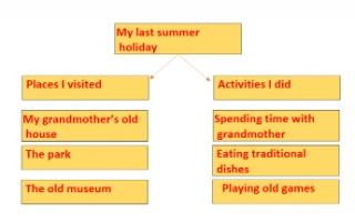 my last summer holiday تقرير انجليزي للصف الرابع