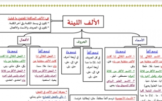 مذكرة الألف اللينة عربي للصف الثامن الفصل الأول إعداد أ.وجيه فوزي الهمامي