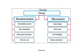 تقرير انجليزي للصف السابع Energy
