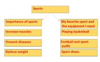 sports تقرير انجليزي للصف السادس