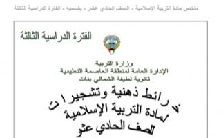 خرائط ذهنية وتشجيرات اسلامية للصف الحادي عشر الفصل الثاني