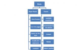 تقرير انجليزي حول الكتب الورقية والالكترونية للصف التاسع