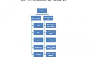 تقرير انجليزي حول رمضان للصف التاسع