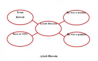 تقرير Ayuob Hussain لغة إنجليزية للصف السادس