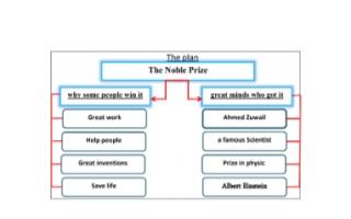 تقرير انجليزي للصف السابع The Noble Prize