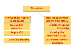 the elderly تقرير انجليزي للصف الثاني عشر