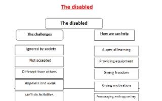 تقرير انجليزي The disabled للصف الثامن