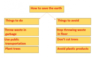 how to save the earth تقرير انجليزي للصف الرابع