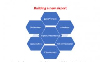 airport تقرير انجليزي للصف العاشر