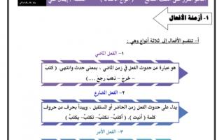 النحو المقرر أنواع الافعال للصف السابع لغة عربية اعداد إيمان علي الفصل الثاني