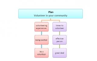 تقرير انجليزي Volunteer in your community للصف التاسع