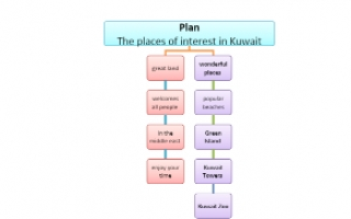 تقرير انجليزي The places of interest in Kuwait للصف التاسع