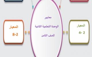 مذكرة تطبيقات الوحدة الثانية عربي للصف الثامن الفصل الأول إعداد أ.إيمان علي