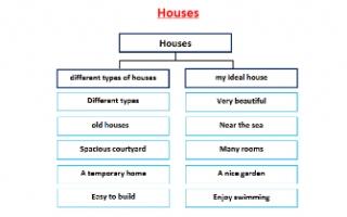 تقرير Houses لغة انجليزية للصف السابع الفصل الأول