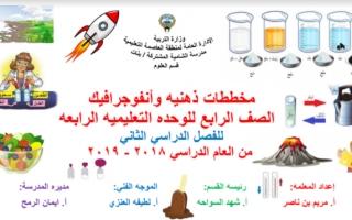 انفوجرافيك علوم الوحدة الرابعة للصف الرابع الفصل الثاني اعداد مريم بن ناصر