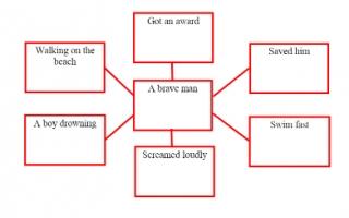 تقرير A brave man لغة إنجليزية للصف السادس