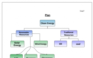 Clean Energy تقرير انجليزي للصف العاشر