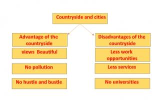 countryside and cities تقرير انجليزي للصف الثاني عشر
