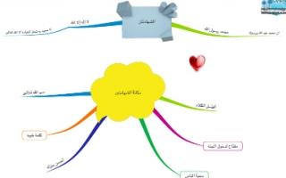 خرائط ذهنية إسلامية للصف الثاني اعداد إيمان المطيري