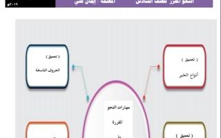 نحو الصف السادس لغة عربية الفصل الثاني اعداد ايمان علي