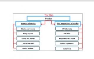 تقرير انجليزي للصف الثامن Stories