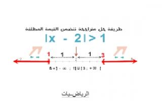 تقرير رياضيات القيمه المطلقه للصف العاشر