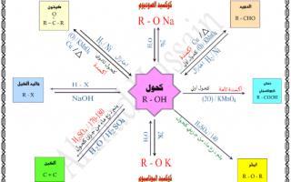 مخطط الكحول كيمياء للصف الثاني عشر الفصل الثاني اعداد احمد الحسين