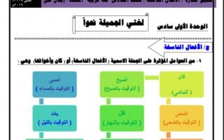 الافعال الناسخة لغة عربية للصف السادس الفصل الثاني اعداد ايمان علي