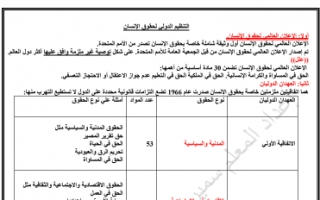 مذكرة دستور للصف الثاني عشر الفصل الثاني ثانوية ثابت بن قيس