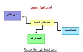 تقرير إسلامية للصف الثامن أحسن اختيار صحبتي