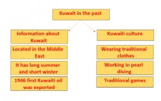 Kuwait in the past تقرير انجليزي للصف الخامس