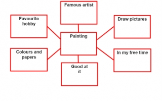 تقرير Painting لغة إنجليزية للصف السادس