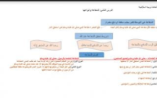 تقرير اسلامية الشفاعة وانواعها للصف الثاني عشر
