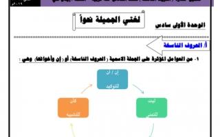 الحروف الناسخة لغة عربية للصف السادس الفصل الثاني اعداد ايمان علي