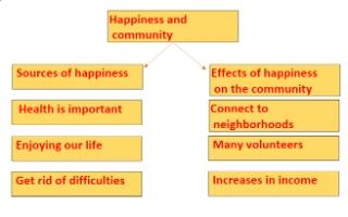Happiness and community تقرير انجليزي للصف التاسع